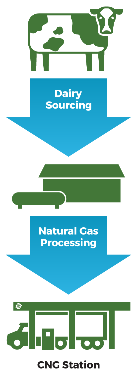 Kruse-Western-Renewable-Fuels-Delivering-RNG-in-the-form-of-CNG
